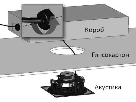 Акустический короб Cabasse Back Box for Archipel 13
